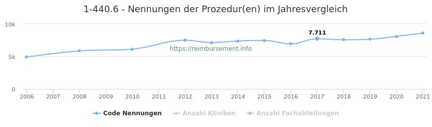 1-440.6 Nennungen der Prozeduren und Anzahl der einsetzenden Kliniken, Fachabteilungen pro Jahr