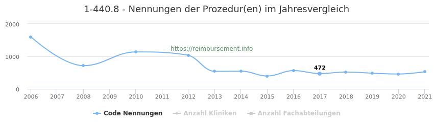 1-440.8 Nennungen der Prozeduren und Anzahl der einsetzenden Kliniken, Fachabteilungen pro Jahr