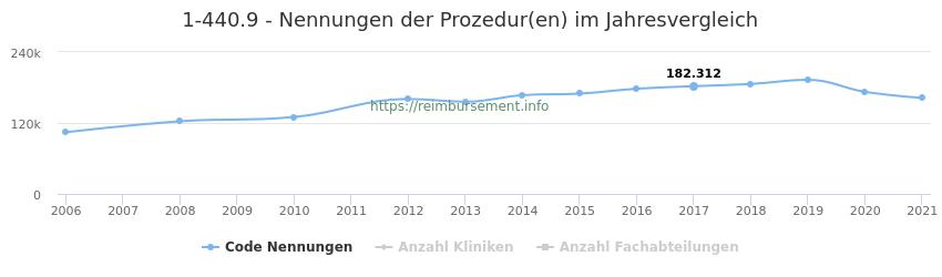 1-440.9 Nennungen der Prozeduren und Anzahl der einsetzenden Kliniken, Fachabteilungen pro Jahr