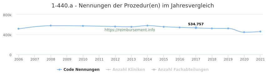 1-440.a Nennungen der Prozeduren und Anzahl der einsetzenden Kliniken, Fachabteilungen pro Jahr