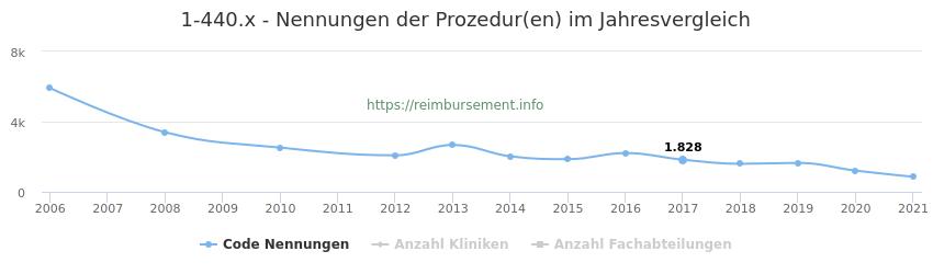 1-440.x Nennungen der Prozeduren und Anzahl der einsetzenden Kliniken, Fachabteilungen pro Jahr