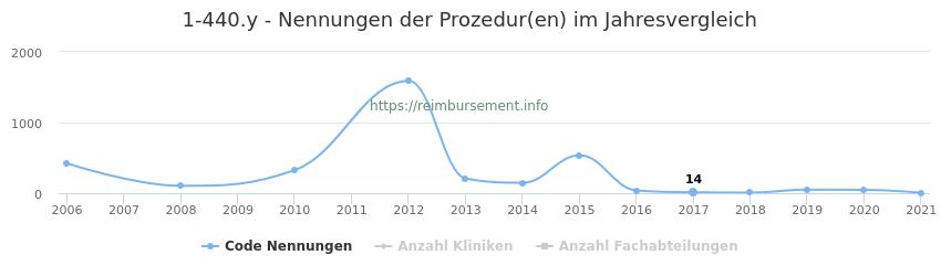 1-440.y Nennungen der Prozeduren und Anzahl der einsetzenden Kliniken, Fachabteilungen pro Jahr