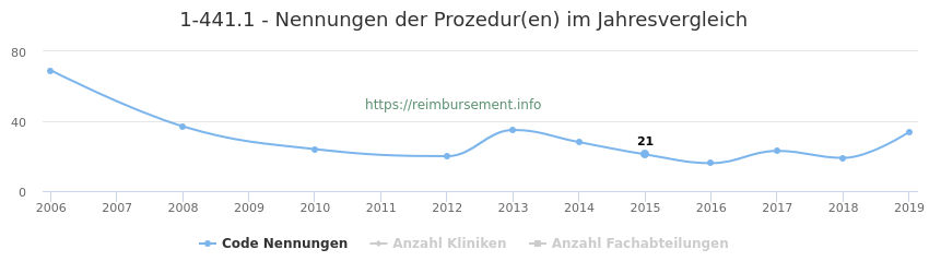 1-441.1 Nennungen der Prozeduren und Anzahl der einsetzenden Kliniken, Fachabteilungen pro Jahr