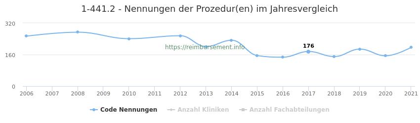 1-441.2 Nennungen der Prozeduren und Anzahl der einsetzenden Kliniken, Fachabteilungen pro Jahr