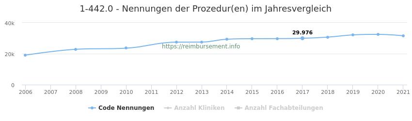 1-442.0 Nennungen der Prozeduren und Anzahl der einsetzenden Kliniken, Fachabteilungen pro Jahr