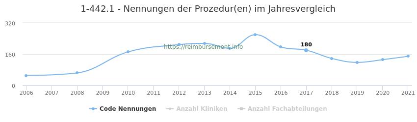 1-442.1 Nennungen der Prozeduren und Anzahl der einsetzenden Kliniken, Fachabteilungen pro Jahr