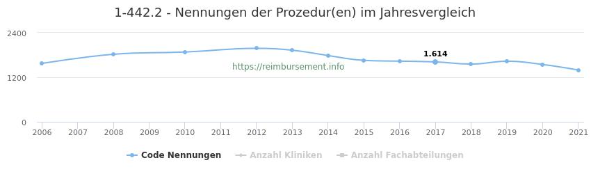 1-442.2 Nennungen der Prozeduren und Anzahl der einsetzenden Kliniken, Fachabteilungen pro Jahr