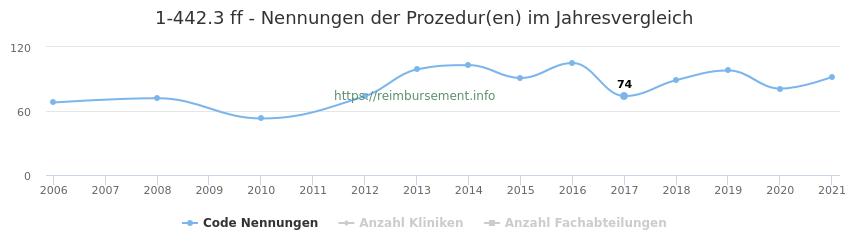 1-442.3 Nennungen der Prozeduren und Anzahl der einsetzenden Kliniken, Fachabteilungen pro Jahr