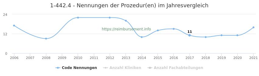 1-442.4 Nennungen der Prozeduren und Anzahl der einsetzenden Kliniken, Fachabteilungen pro Jahr