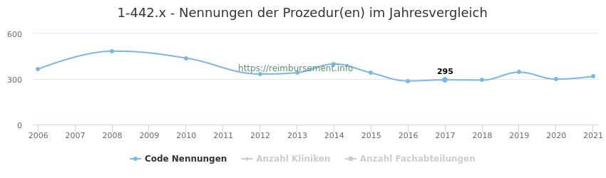 1-442.x Nennungen der Prozeduren und Anzahl der einsetzenden Kliniken, Fachabteilungen pro Jahr