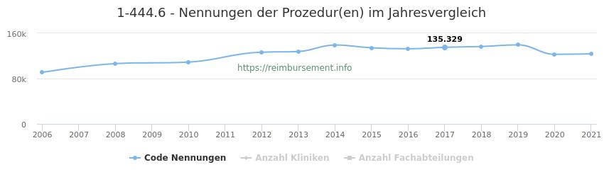 1-444.6 Nennungen der Prozeduren und Anzahl der einsetzenden Kliniken, Fachabteilungen pro Jahr