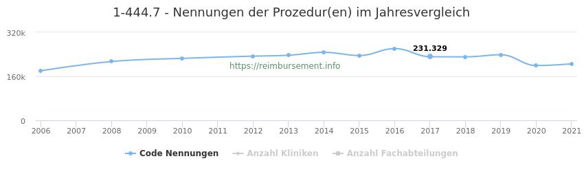 1-444.7 Nennungen der Prozeduren und Anzahl der einsetzenden Kliniken, Fachabteilungen pro Jahr