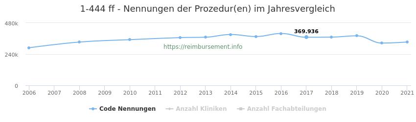 1-444 Nennungen der Prozeduren und Anzahl der einsetzenden Kliniken, Fachabteilungen pro Jahr