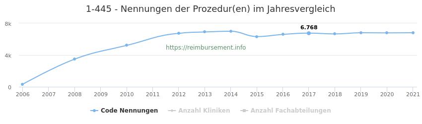 1-445 Nennungen der Prozeduren und Anzahl der einsetzenden Kliniken, Fachabteilungen pro Jahr