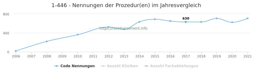 1-446 Nennungen der Prozeduren und Anzahl der einsetzenden Kliniken, Fachabteilungen pro Jahr