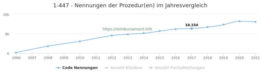 1-447 Nennungen der Prozeduren und Anzahl der einsetzenden Kliniken, Fachabteilungen pro Jahr