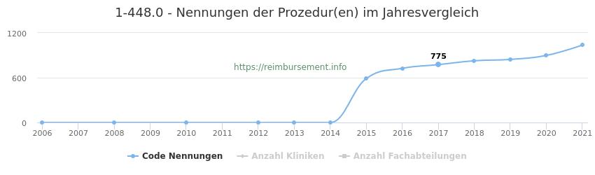 1-448.0 Nennungen der Prozeduren und Anzahl der einsetzenden Kliniken, Fachabteilungen pro Jahr