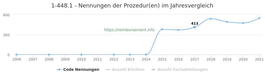 1-448.1 Nennungen der Prozeduren und Anzahl der einsetzenden Kliniken, Fachabteilungen pro Jahr