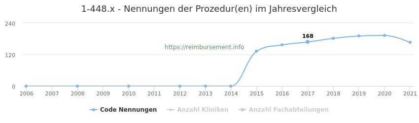 1-448.x Nennungen der Prozeduren und Anzahl der einsetzenden Kliniken, Fachabteilungen pro Jahr