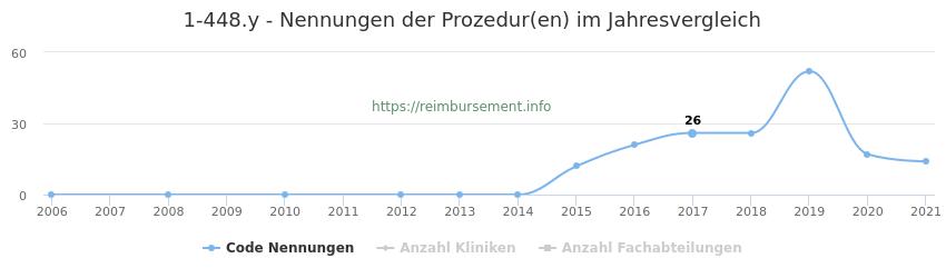 1-448.y Nennungen der Prozeduren und Anzahl der einsetzenden Kliniken, Fachabteilungen pro Jahr