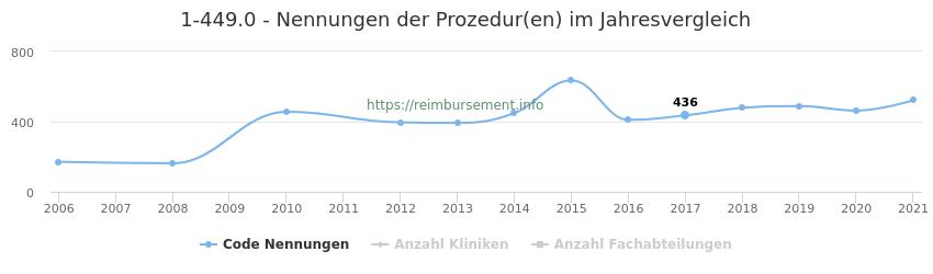 1-449.0 Nennungen der Prozeduren und Anzahl der einsetzenden Kliniken, Fachabteilungen pro Jahr