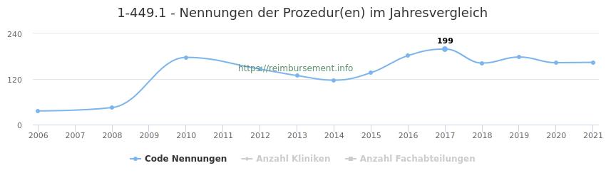 1-449.1 Nennungen der Prozeduren und Anzahl der einsetzenden Kliniken, Fachabteilungen pro Jahr