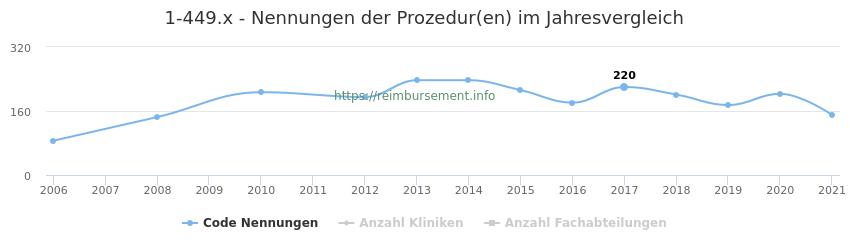 1-449.x Nennungen der Prozeduren und Anzahl der einsetzenden Kliniken, Fachabteilungen pro Jahr