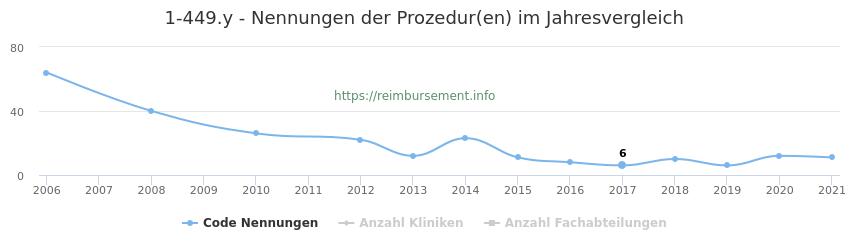 1-449.y Nennungen der Prozeduren und Anzahl der einsetzenden Kliniken, Fachabteilungen pro Jahr