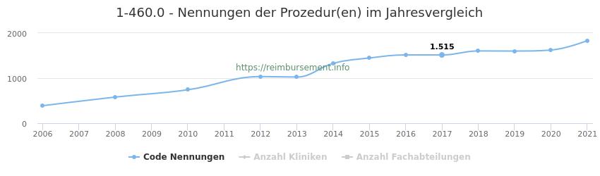 1-460.0 Nennungen der Prozeduren und Anzahl der einsetzenden Kliniken, Fachabteilungen pro Jahr