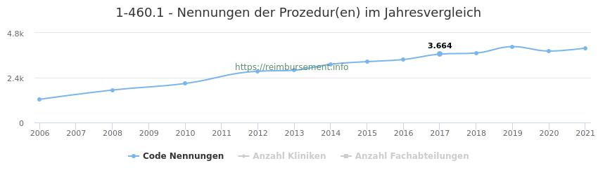 1-460.1 Nennungen der Prozeduren und Anzahl der einsetzenden Kliniken, Fachabteilungen pro Jahr