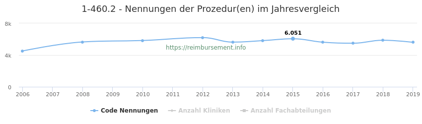 1-460.2 Nennungen der Prozeduren und Anzahl der einsetzenden Kliniken, Fachabteilungen pro Jahr