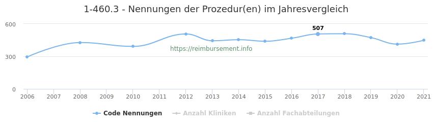 1-460.3 Nennungen der Prozeduren und Anzahl der einsetzenden Kliniken, Fachabteilungen pro Jahr