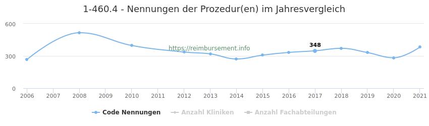 1-460.4 Nennungen der Prozeduren und Anzahl der einsetzenden Kliniken, Fachabteilungen pro Jahr