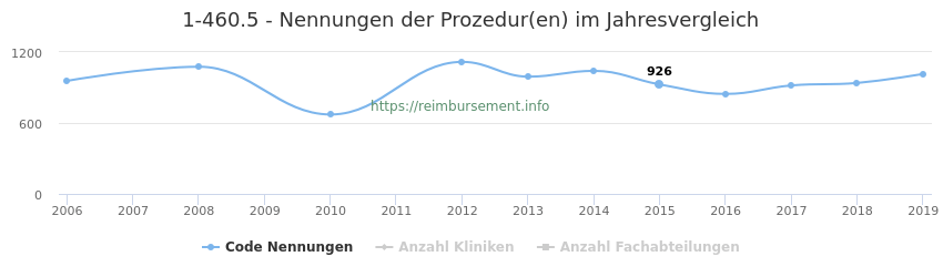 1-460.5 Nennungen der Prozeduren und Anzahl der einsetzenden Kliniken, Fachabteilungen pro Jahr