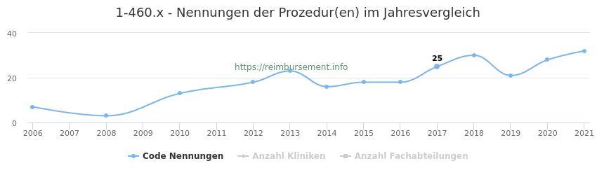 1-460.x Nennungen der Prozeduren und Anzahl der einsetzenden Kliniken, Fachabteilungen pro Jahr