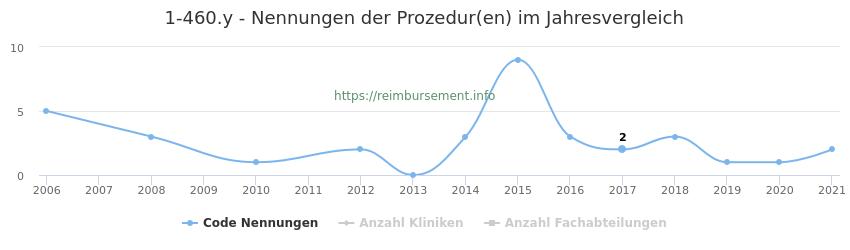 1-460.y Nennungen der Prozeduren und Anzahl der einsetzenden Kliniken, Fachabteilungen pro Jahr