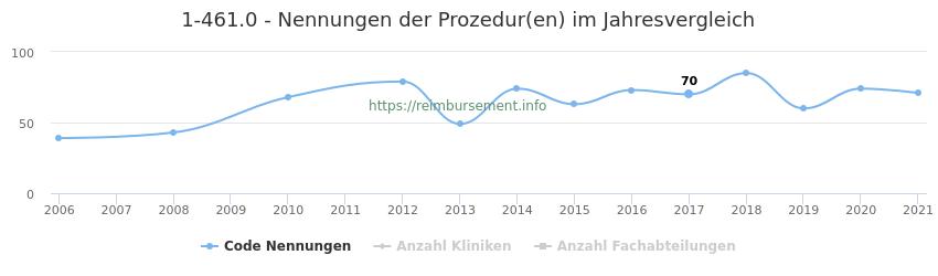 1-461.0 Nennungen der Prozeduren und Anzahl der einsetzenden Kliniken, Fachabteilungen pro Jahr