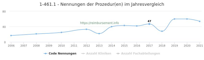 1-461.1 Nennungen der Prozeduren und Anzahl der einsetzenden Kliniken, Fachabteilungen pro Jahr