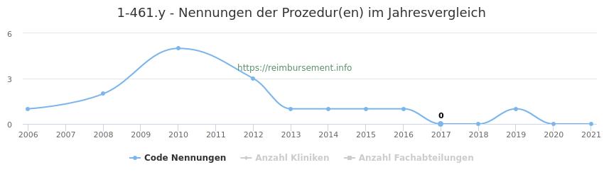 1-461.y Nennungen der Prozeduren und Anzahl der einsetzenden Kliniken, Fachabteilungen pro Jahr