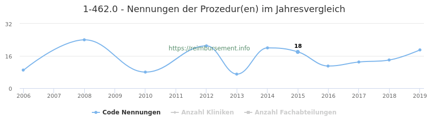1-462.0 Nennungen der Prozeduren und Anzahl der einsetzenden Kliniken, Fachabteilungen pro Jahr