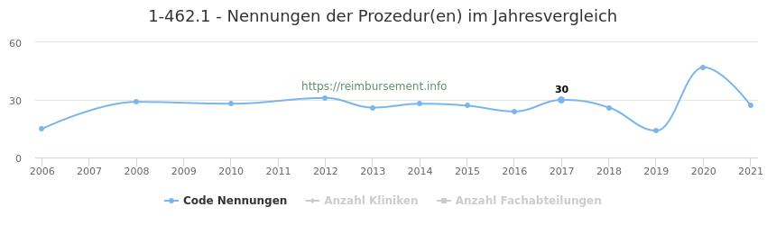 1-462.1 Nennungen der Prozeduren und Anzahl der einsetzenden Kliniken, Fachabteilungen pro Jahr