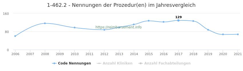 1-462.2 Nennungen der Prozeduren und Anzahl der einsetzenden Kliniken, Fachabteilungen pro Jahr