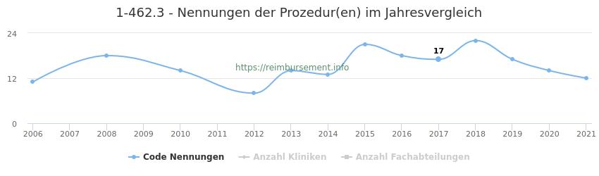 1-462.3 Nennungen der Prozeduren und Anzahl der einsetzenden Kliniken, Fachabteilungen pro Jahr