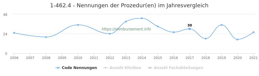 1-462.4 Nennungen der Prozeduren und Anzahl der einsetzenden Kliniken, Fachabteilungen pro Jahr