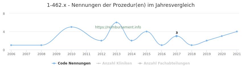 1-462.x Nennungen der Prozeduren und Anzahl der einsetzenden Kliniken, Fachabteilungen pro Jahr