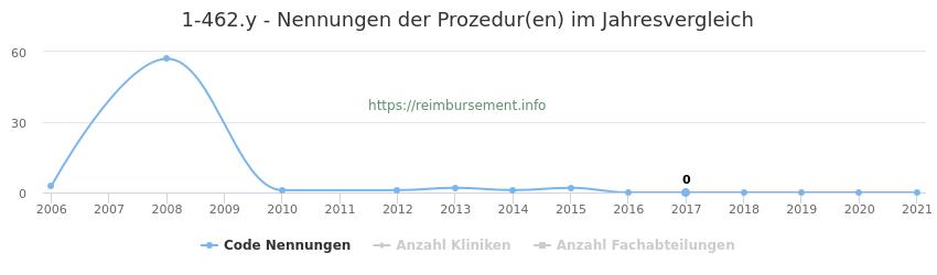 1-462.y Nennungen der Prozeduren und Anzahl der einsetzenden Kliniken, Fachabteilungen pro Jahr