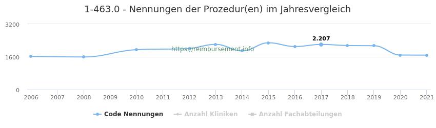 1-463.0 Nennungen der Prozeduren und Anzahl der einsetzenden Kliniken, Fachabteilungen pro Jahr