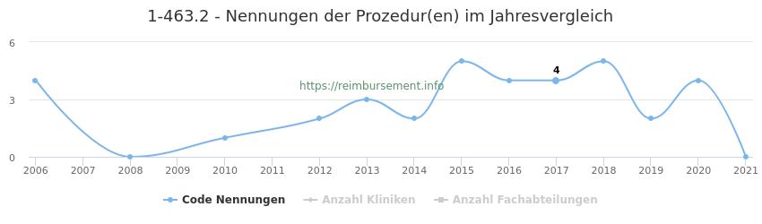 1-463.2 Nennungen der Prozeduren und Anzahl der einsetzenden Kliniken, Fachabteilungen pro Jahr