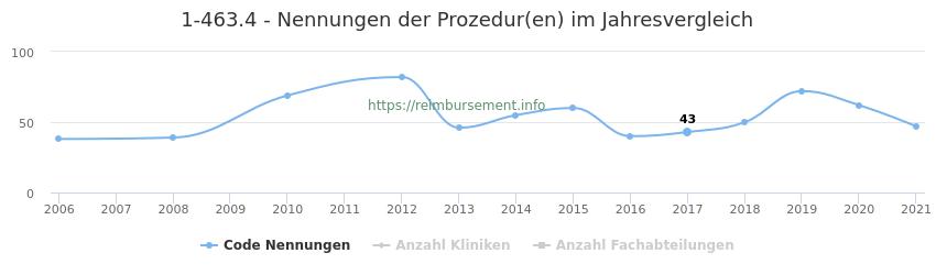 1-463.4 Nennungen der Prozeduren und Anzahl der einsetzenden Kliniken, Fachabteilungen pro Jahr