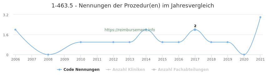 1-463.5 Nennungen der Prozeduren und Anzahl der einsetzenden Kliniken, Fachabteilungen pro Jahr